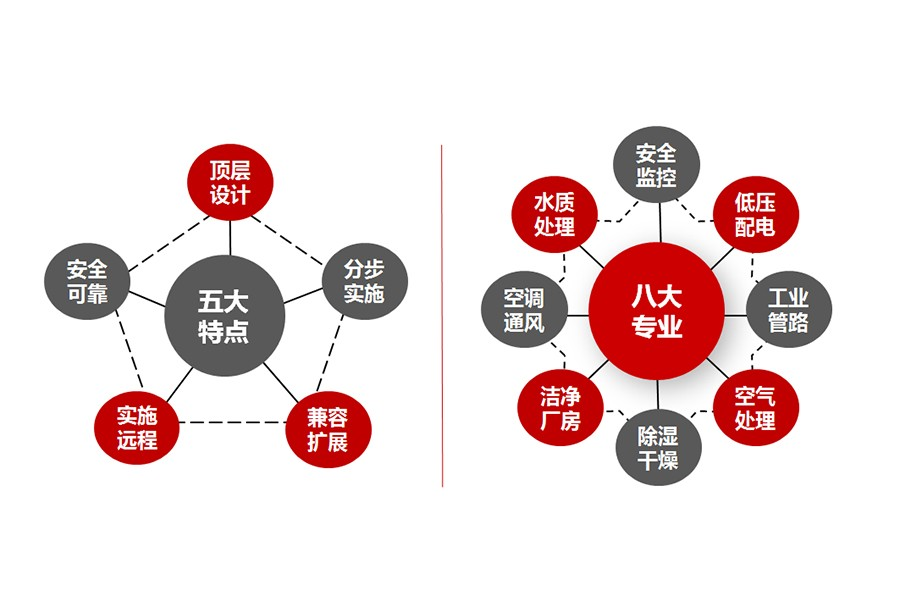 3EMS+(智慧厂房管理系统)