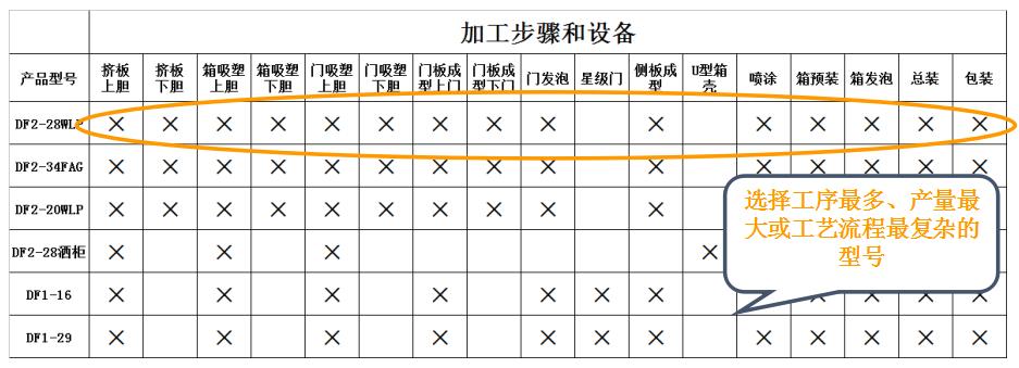 2、根据产品族确定分析对象.png