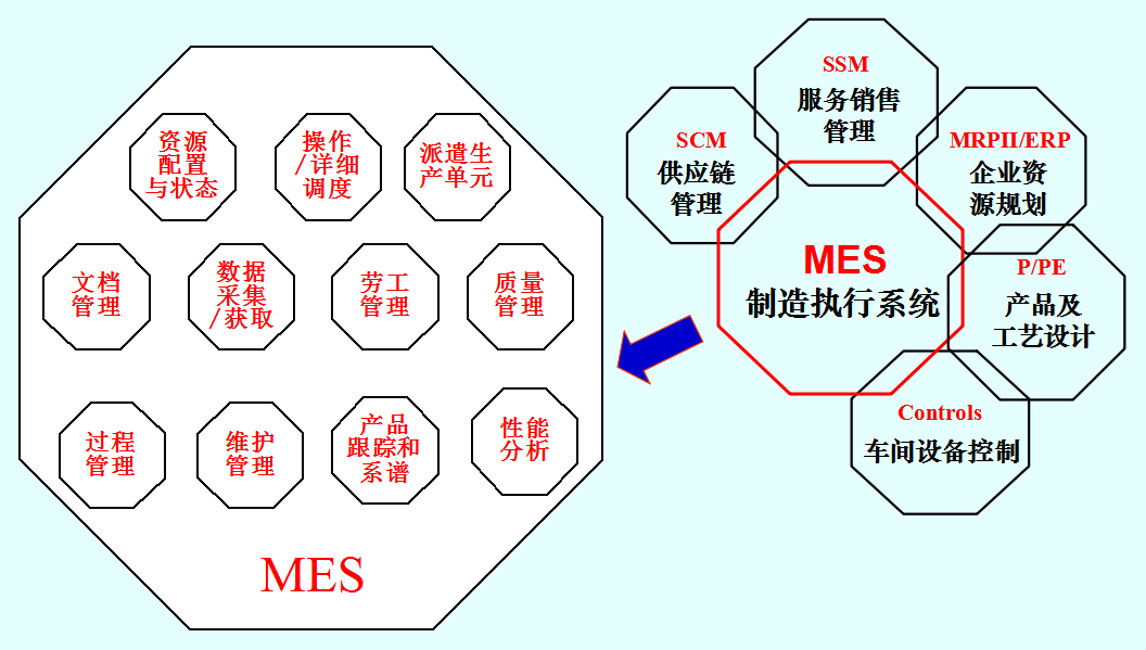 MES定位及功能模型.png