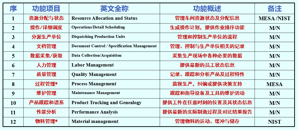 MES功能概述.png