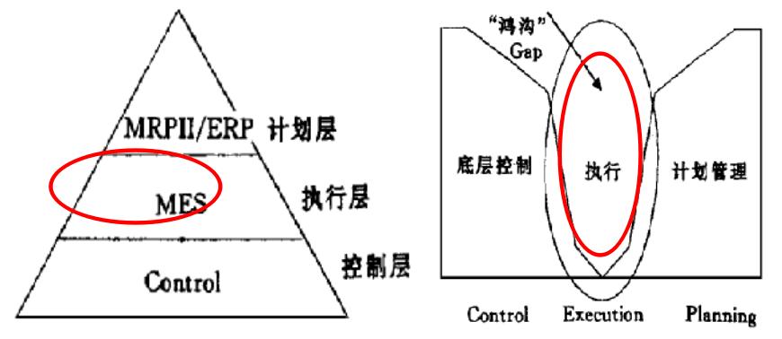 MES填补了计划与控制之间的鸿沟.png
