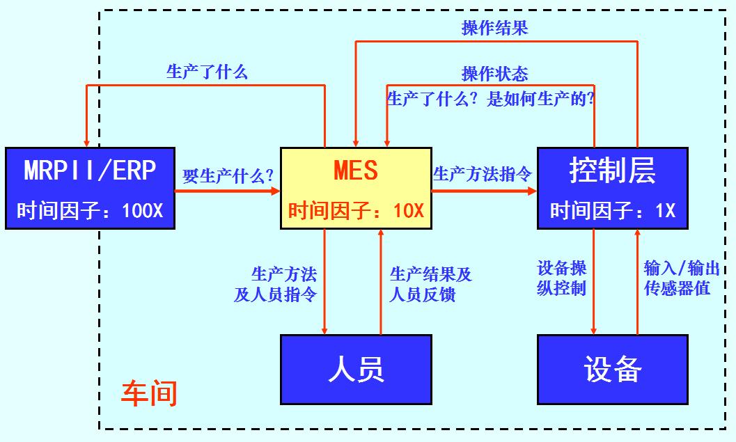 计划执行控制三层之间的信息流.png