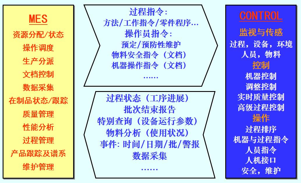 MES与控制层之间的信息流.png