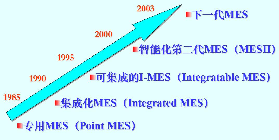 MES 技术在国际上的发展历程.png