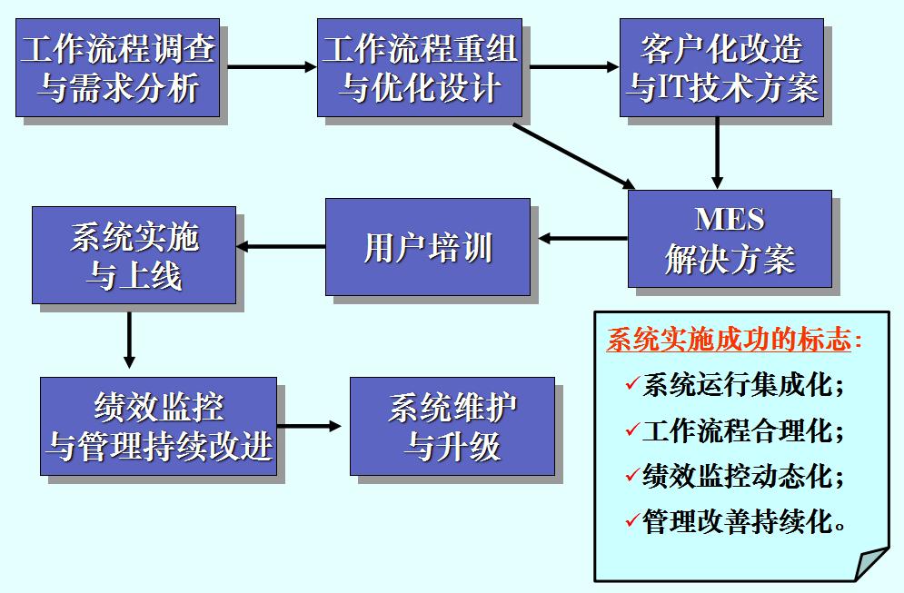 3、有效的系统实施.png