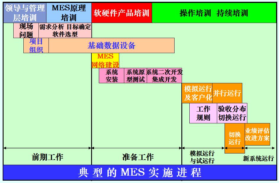 典型的MES实施进程.png