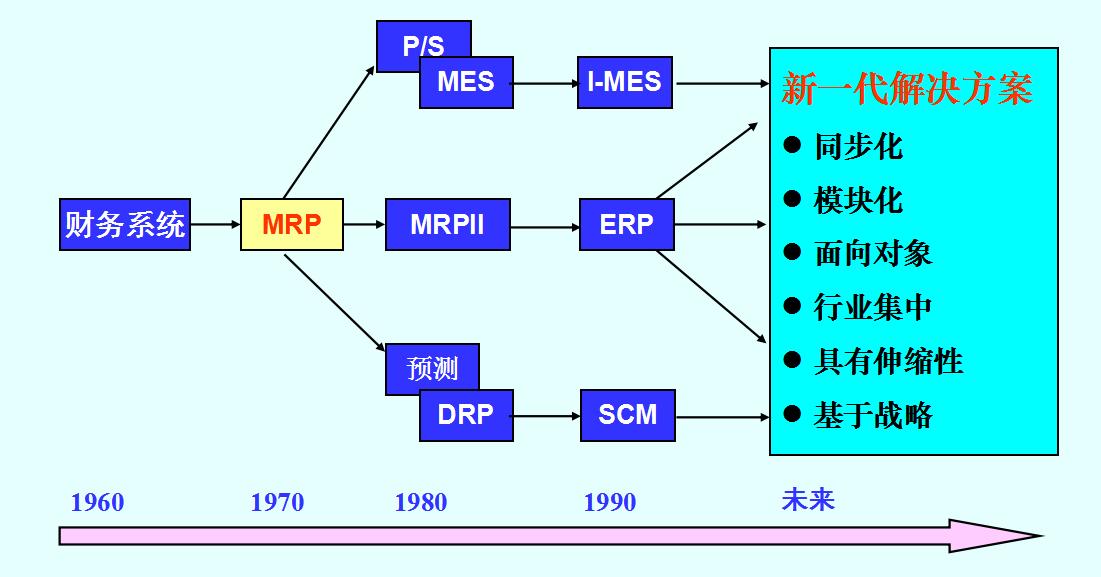 生产管理系统的演进.png
