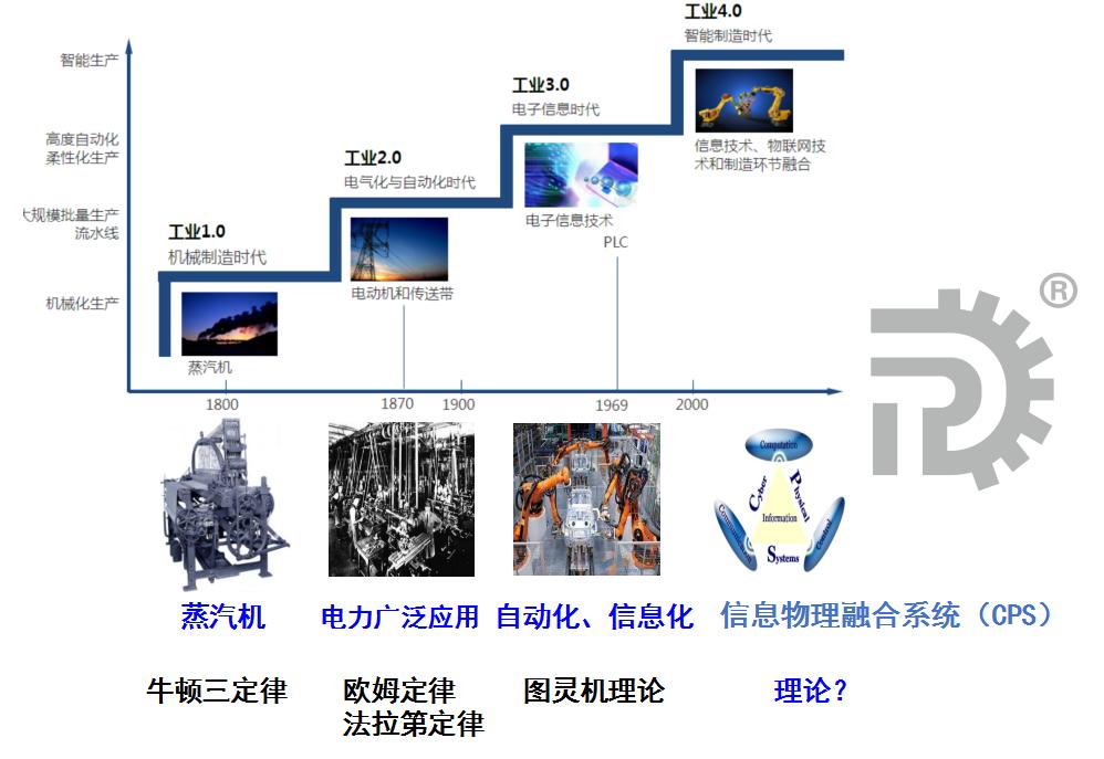 2、人工智能将引领人类第四次工业革命 – 智能化.png